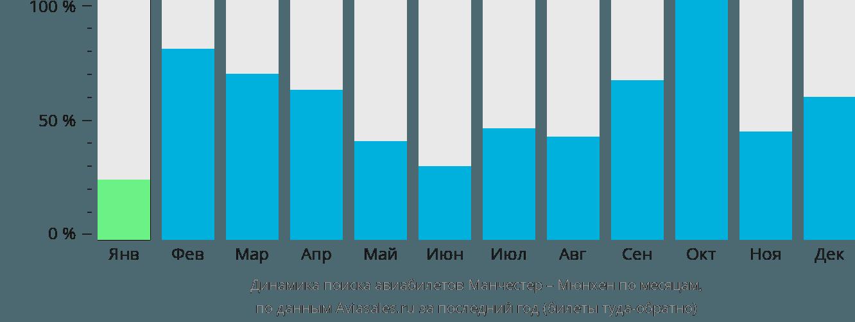 Динамика поиска авиабилетов из Манчестера в Мюнхен по месяцам