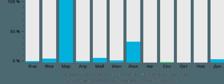 Динамика поиска авиабилетов из Манчестера в Новосибирск по месяцам