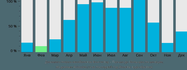 Динамика поиска авиабилетов из Манчестера в Пальма-де-Мальорку по месяцам