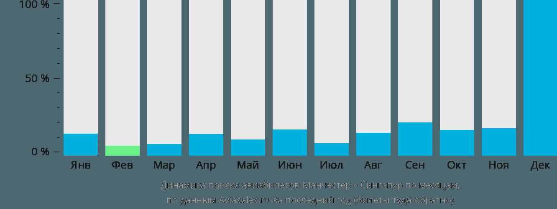 Динамика поиска авиабилетов из Манчестера в Сингапур по месяцам