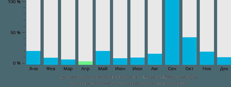 Динамика поиска авиабилетов из Манчестера в Шарм-эш-Шейх по месяцам