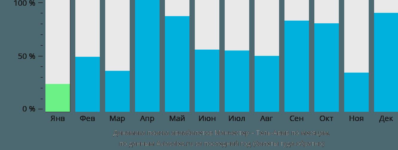 Динамика поиска авиабилетов из Манчестера в Тель-Авив по месяцам