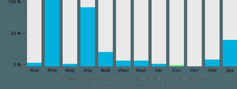 Динамика поиска авиабилетов из Манчестера Нур-Султан (Астана) по месяцам