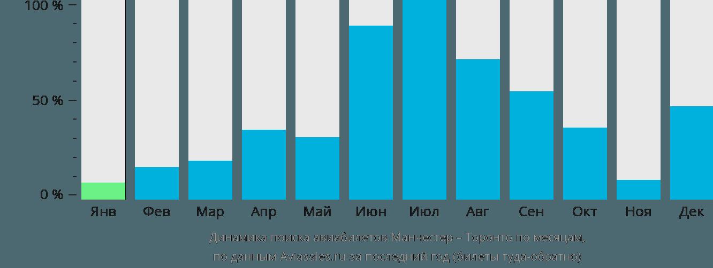 Динамика поиска авиабилетов из Манчестера в Торонто по месяцам