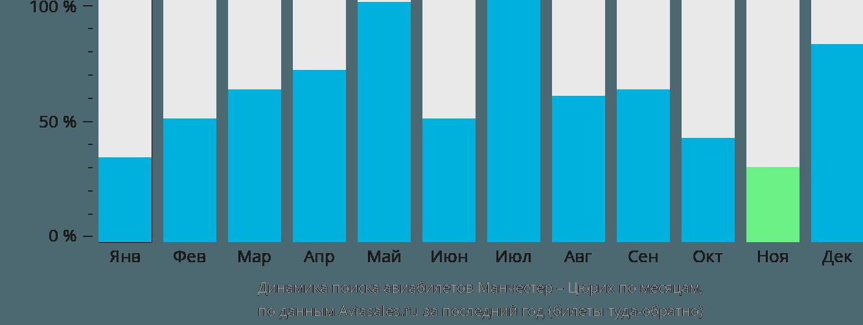 Динамика поиска авиабилетов из Манчестера в Цюрих по месяцам