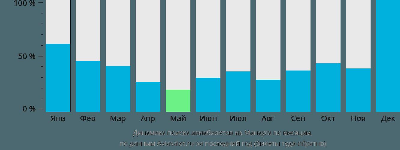 Динамика поиска авиабилетов из Манауса по месяцам