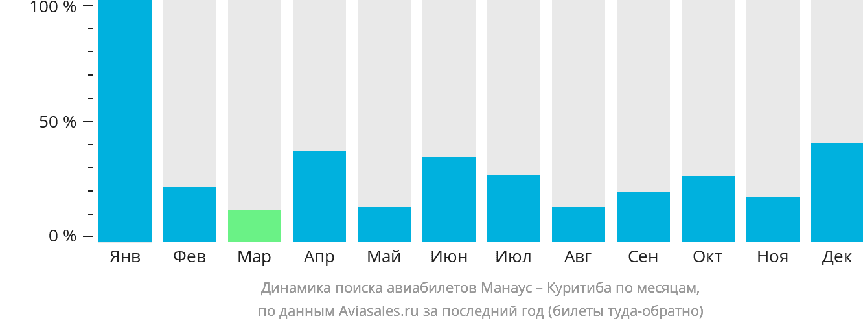 Динамика поиска авиабилетов из Манауса в Куритибу по месяцам