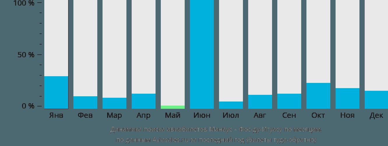 Динамика поиска авиабилетов из Манауса в Фос-ду-Игуасу по месяцам