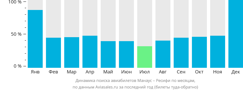 Динамика поиска авиабилетов из Манауса в Ресифи по месяцам