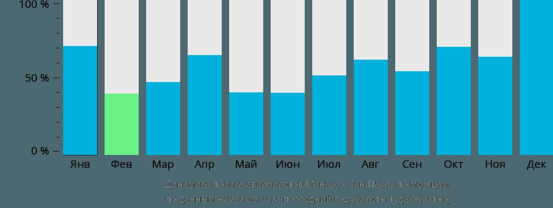 Динамика поиска авиабилетов из Манауса в Сан-Паулу по месяцам