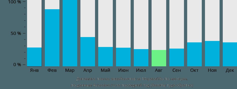 Динамика поиска авиабилетов из Маракаибо по месяцам
