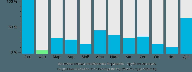 Динамика поиска авиабилетов из Маракайбо на Арубу по месяцам
