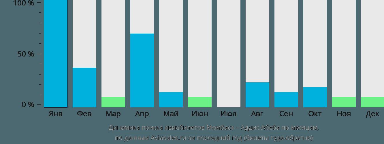 Динамика поиска авиабилетов из Момбасы в Аддис-Абебу по месяцам