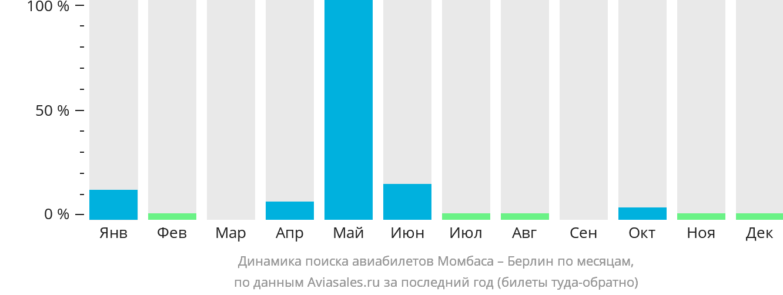 Динамика поиска авиабилетов из Момбасы в Берлин по месяцам