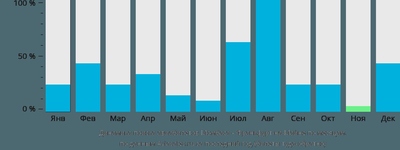 Динамика поиска авиабилетов из Момбасы во Франкфурт-на-Майне по месяцам