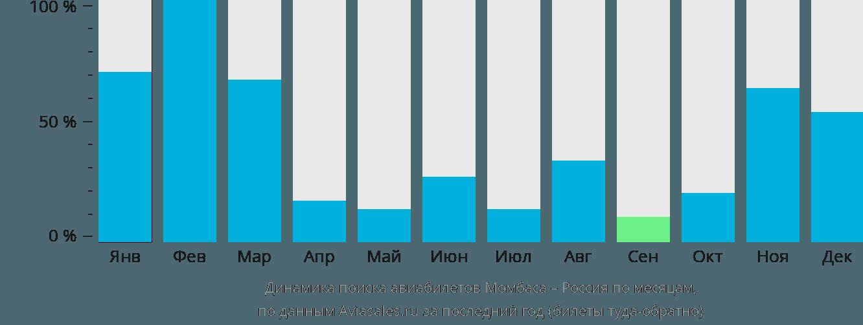 Динамика поиска авиабилетов из Момбасы в Россию по месяцам