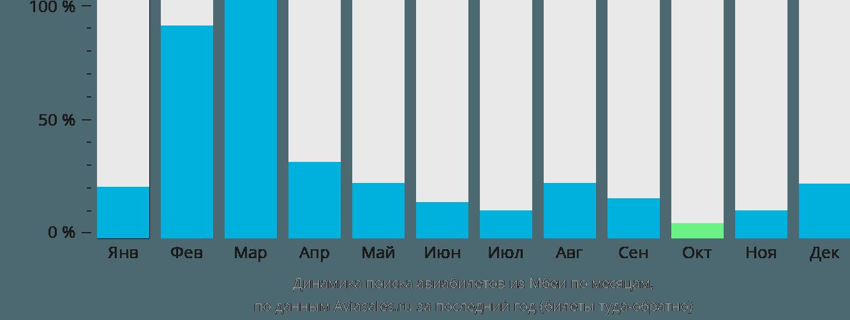 Динамика поиска авиабилетов из Мбеи по месяцам