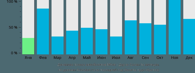 Динамика поиска авиабилетов из Мбеи в Дар-эс-Салам по месяцам