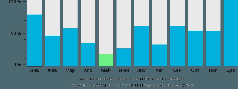 Динамика поиска авиабилетов из Макапы по месяцам