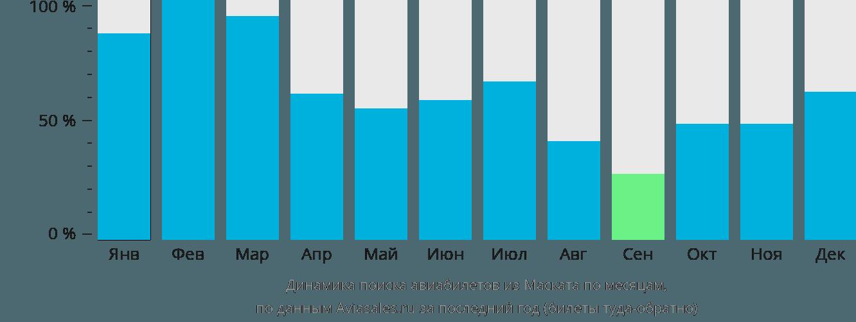 Динамика поиска авиабилетов из Маската по месяцам