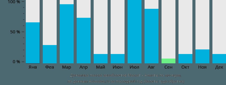 Динамика поиска авиабилетов из Маската в Алматы по месяцам