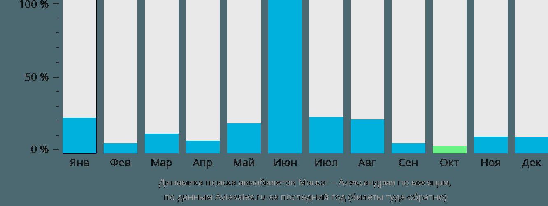Динамика поиска авиабилетов из Маската в Александрию по месяцам
