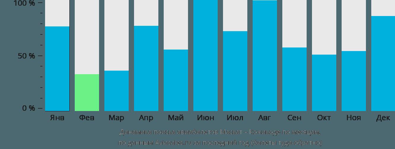 Динамика поиска авиабилетов из Маската в Кожикоде по месяцам