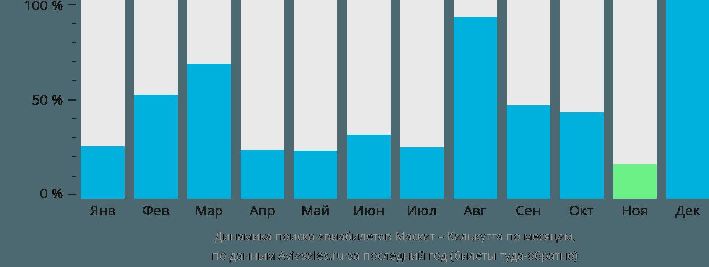 Динамика поиска авиабилетов из Маската в Калькутту по месяцам