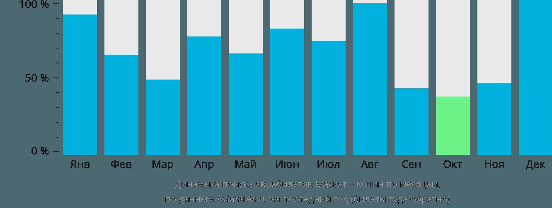 Динамика поиска авиабилетов из Маската в Кочин по месяцам