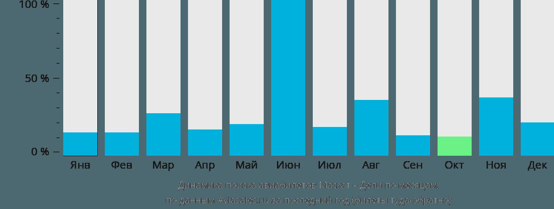 Динамика поиска авиабилетов из Маската в Дели по месяцам