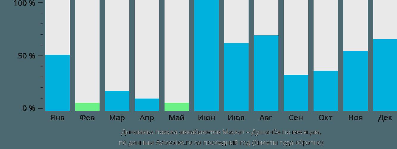 Динамика поиска авиабилетов из Маската в Душанбе по месяцам