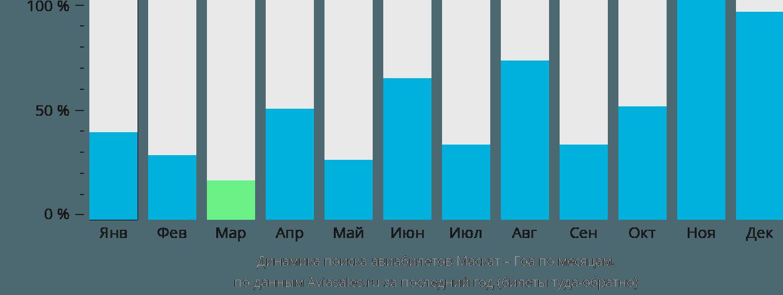 Динамика поиска авиабилетов из Маската в Гоа по месяцам