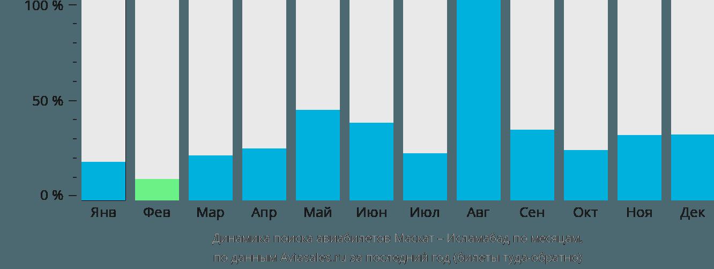 Динамика поиска авиабилетов из Маската в Исламабад по месяцам