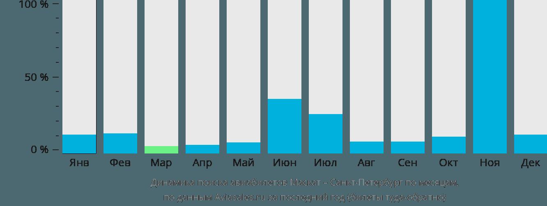 Динамика поиска авиабилетов из Маската в Санкт-Петербург по месяцам