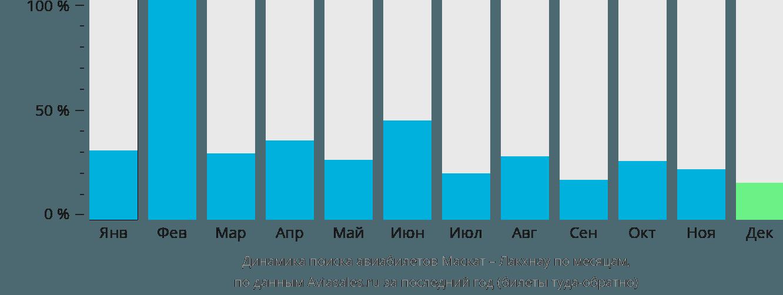 Динамика поиска авиабилетов из Маската в Лакхнау по месяцам