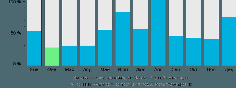 Динамика поиска авиабилетов из Маската в Ченнай по месяцам