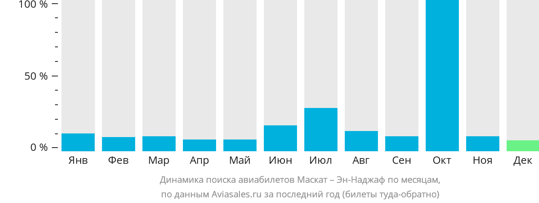 Динамика поиска авиабилетов из Маската в Эн-Наджаф по месяцам