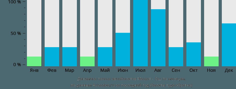 Динамика поиска авиабилетов из Маската в Ош по месяцам
