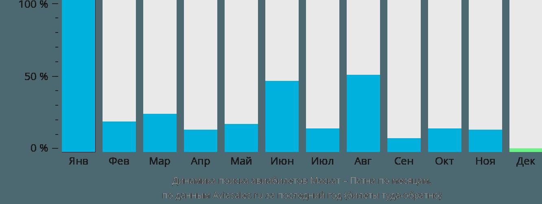 Динамика поиска авиабилетов из Маската в Патну по месяцам