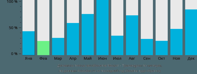 Динамика поиска авиабилетов из Маската в Тривандрам по месяцам