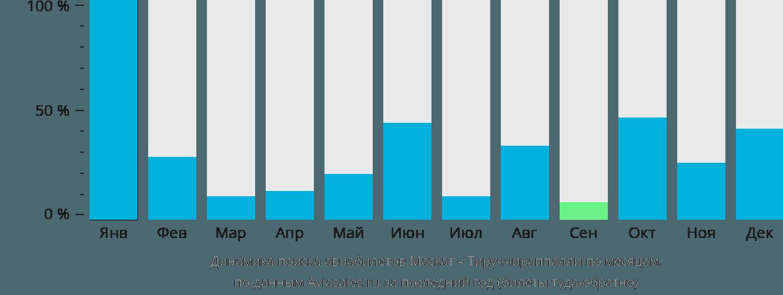 Динамика поиска авиабилетов из Маската в Тируччираппалли по месяцам