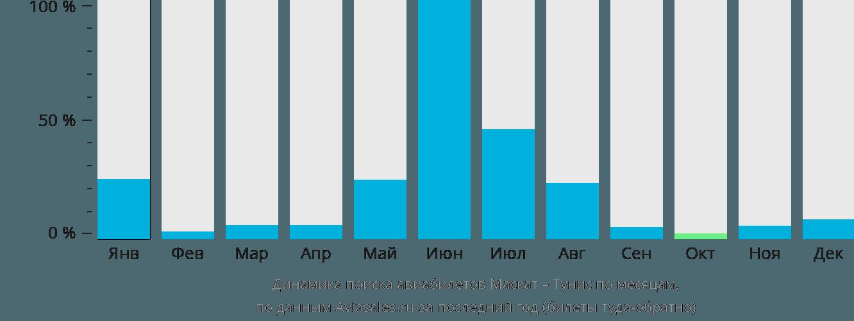 Динамика поиска авиабилетов из Маската в Тунис по месяцам