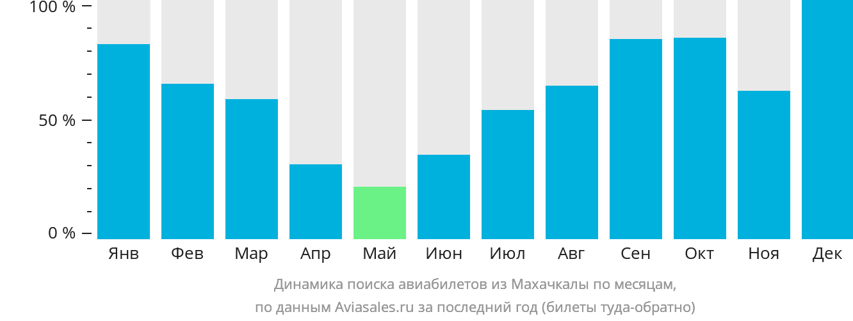Динамика поиска авиабилетов из Махачкалы по месяцам