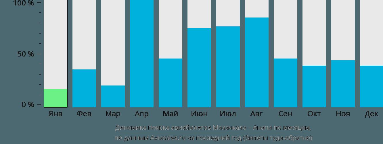 Динамика поиска авиабилетов из Махачкалы в Анапу по месяцам