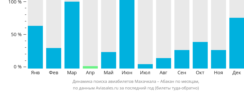 Динамика поиска авиабилетов из Махачкалы в Абакан по месяцам