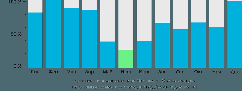Динамика поиска авиабилетов из Махачкалы в ОАЭ по месяцам