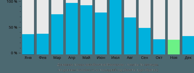 Динамика поиска авиабилетов из Махачкалы в Алматы по месяцам