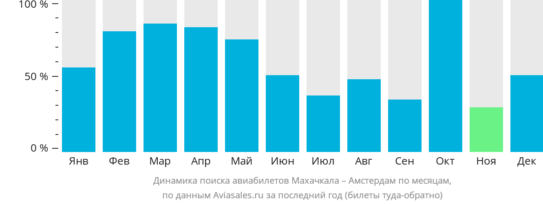 Динамика поиска авиабилетов из Махачкалы в Амстердам по месяцам