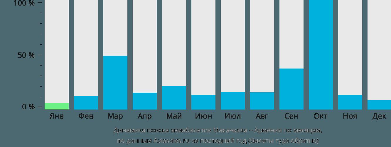Динамика поиска авиабилетов из Махачкалы в Армению по месяцам