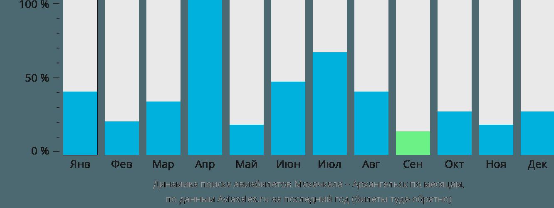 Динамика поиска авиабилетов из Махачкалы в Архангельск по месяцам